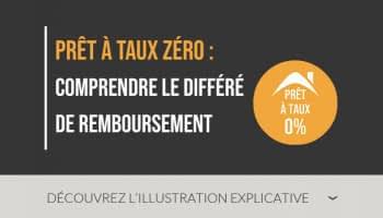 Prêt à Taux Zéro : comprendre le différé de remboursement