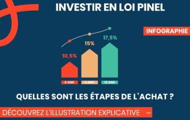 Les 10 étapes de l'investissement en loi Pinel