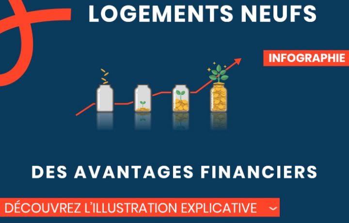 Logements neufs, des avantages financiers