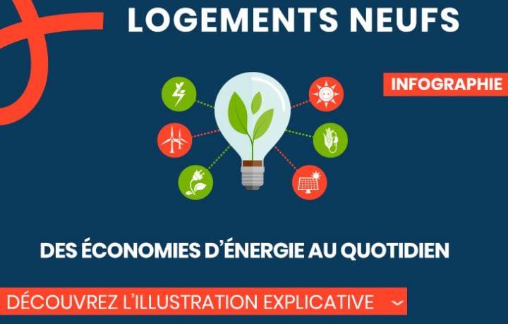 Logements neufs, des économies d'énergie au quotidien
